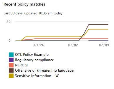 CC - Policy Matches Visualization